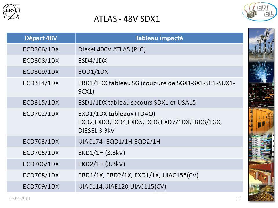 ATLAS - 48V SDX1 Départ 48VTableau impacté ECD306/1DXDiesel 400V ATLAS (PLC) ECD308/1DXESD4/1DX ECD309/1DXEOD1/1DX ECD314/1DXEBD1/1DX tableau SG (coupure de SGX1-SX1-SH1-SUX1- SCX1) ECD315/1DXESD1/1DX tableau secours SDX1 et USA15 ECD702/1DXEXD1/1DX tableaux (TDAQ) EXD2,EXD3,EXD4,EXD5,EXD6,EXD7/1DX,EBD3/1GX, DIESEL 3.3kV ECD703/1DXUIAC174,EQD1/1H,EQD2/1H ECD705/1DXEKD1/1H (3.3kV) ECD706/1DXEKD2/1H (3.3kV) ECD708/1DXEBD1/1X, EBD2/1X, EXD1/1X, UIAC155(CV) ECD709/1DXUIAC114,UIAE120,UIAC115(CV) 05/06/201415
