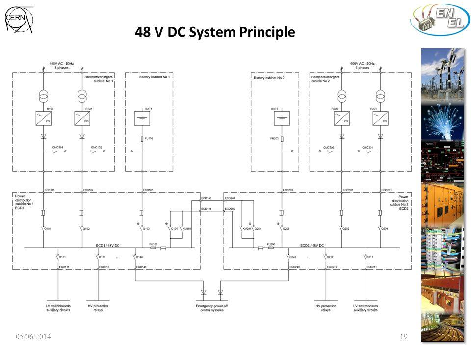 48 V DC System Principle 05/06/201419