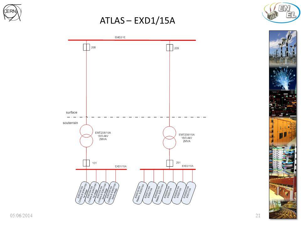 ATLAS – EXD1/15A 05/06/201421
