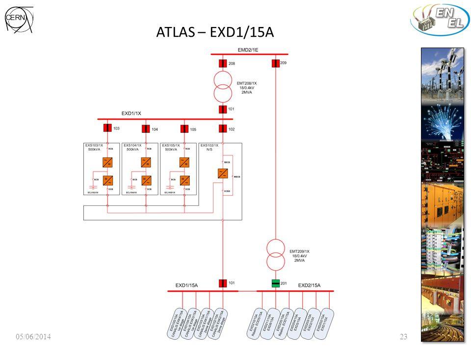 ATLAS – EXD1/15A 05/06/201423