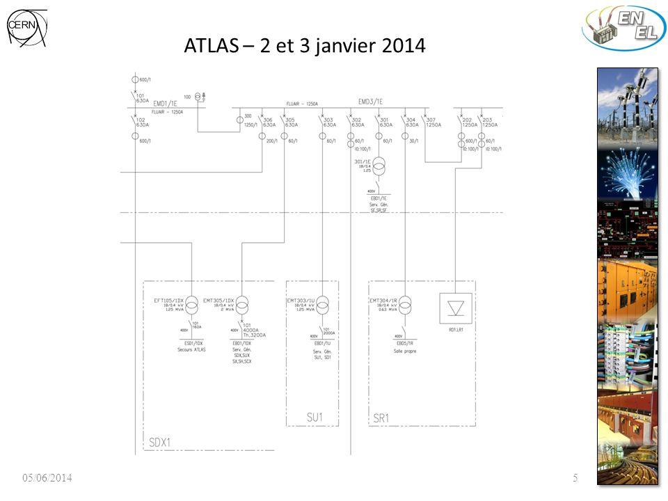 ATLAS – 2 et 3 janvier 2014 Maintenance tableau 400V Coupure des tableaux SG EBD1/1D, EBD1/1U, EBD1/1R, EBD5/1R et EBD1/15 (2 jours) 05/06/20146