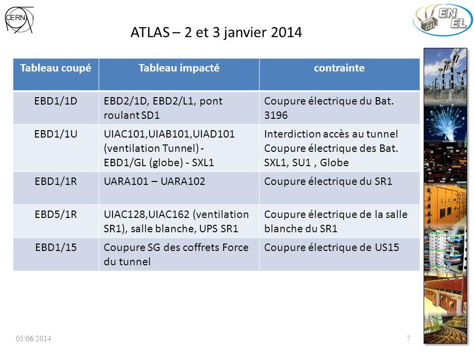 ATLAS - 48V SDX1 05/06/201418 Décembre 2013 Phase 1 Installation + commissioning du new ECD1/1DX 2-3 janvier 2014 Phase 2 Basculement de tous les départs 48Vdc sur new ECD1/1DX Janvier 2014 Phase 3 Installation + commissioning du new ECD2/1DX 2014 pendant TEST AUG Phase 4 Basculement de certains tableaux SG + éclairages de sécurité Un coupure de certains tableaux non critiques (EBD, EKD) + éclairage anti-panique pendant les tests AUG LHC1