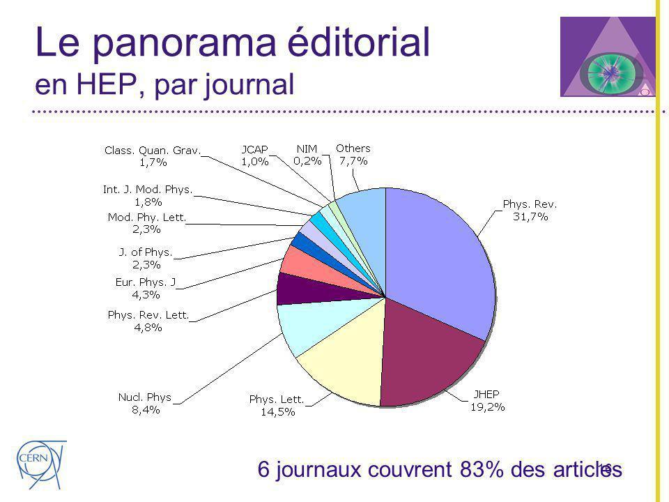 16 Le panorama éditorial en HEP, par journal 6 journaux couvrent 83% des articles