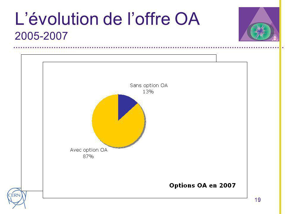 19 Lévolution de loffre OA 2005-2007