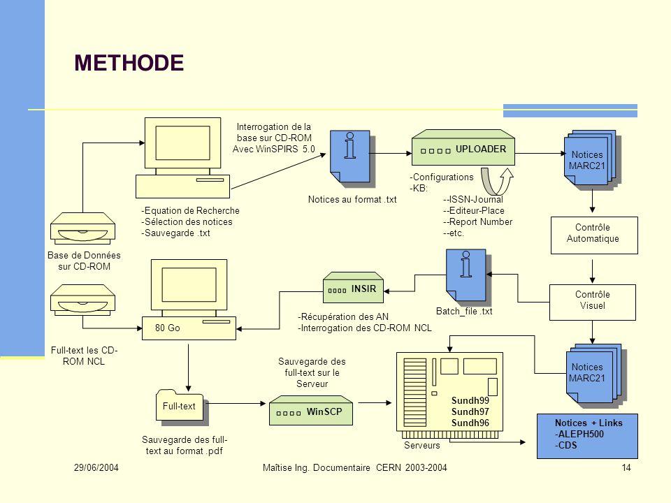 29/06/2004 Maîtise Ing. Documentaire CERN 2003-200414 METHODE Interrogation de la base sur CD-ROM Avec WinSPIRS 5.0 Notices au format.txt Base de Donn