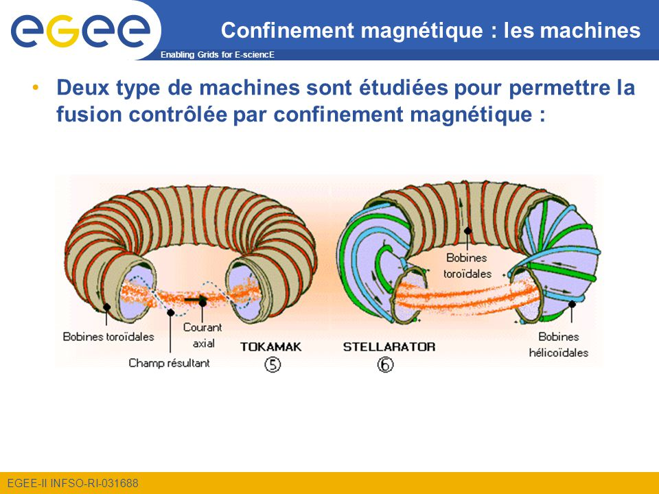 Enabling Grids for E-sciencE EGEE-II INFSO-RI-031688 Confinement magnétique : les machines Deux type de machines sont étudiées pour permettre la fusion contrôlée par confinement magnétique :