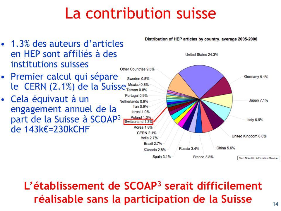14 La contribution suisse 1.3% des auteurs darticles en HEP sont affiliés à des institutions suisses Premier calcul qui sépare le CERN (2.1%) de la Suisse Cela équivaut à un engagement annuel de la part de la Suisse à SCOAP 3 de 143k=230kCHF Létablissement de SCOAP 3 serait difficilement réalisable sans la participation de la Suisse