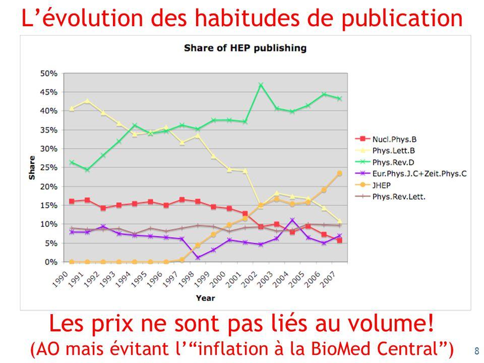 8 Lévolution des habitudes de publication Les prix ne sont pas liés au volume.
