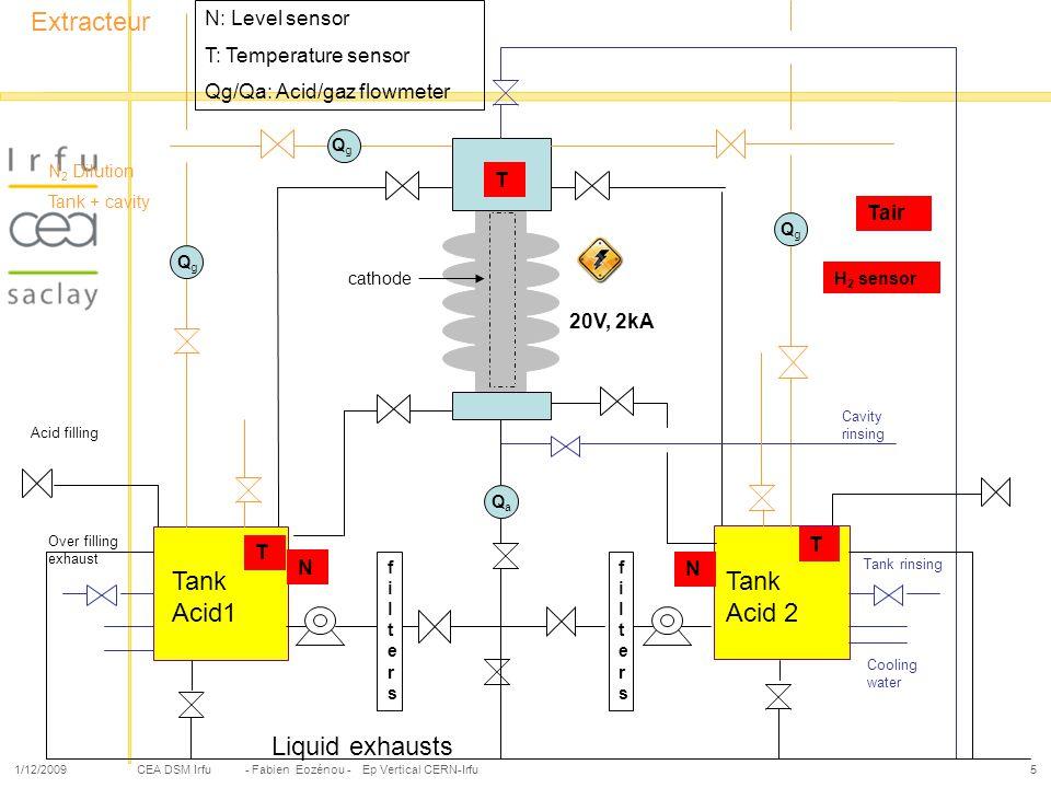 CEA DSM Irfu 1/12/2009- Fabien Eozénou - Ep Vertical CERN-Irfu5 N 2 Dilution Tank + cavity Extracteur 20V, 2kA cathode QgQg QgQg QgQg Cavity rinsing A