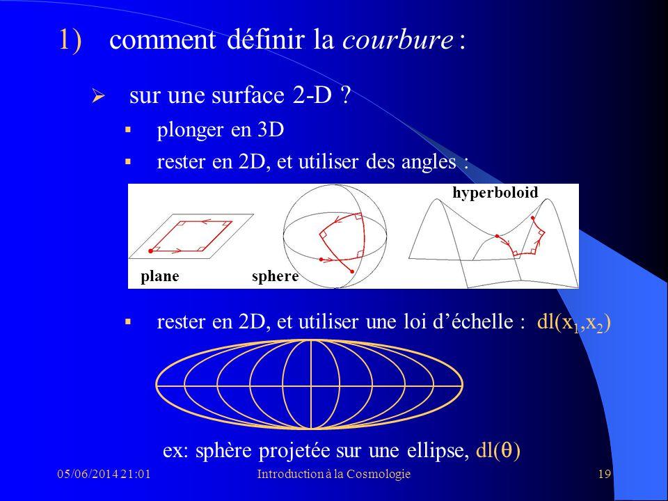 05/06/2014 21:03Introduction à la Cosmologie19 1) comment définir la courbure : sur une surface 2-D ? plonger en 3D rester en 2D, et utiliser des angl