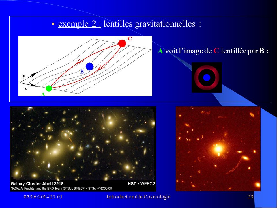 05/06/2014 21:03Introduction à la Cosmologie23 exemple 2 : lentilles gravitationnelles : A voit limage de C lentillée par B :