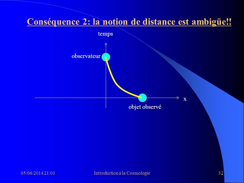 05/06/2014 21:03Introduction à la Cosmologie32 Conséquence 2: la notion de distance est ambigüe!! temps x observateur objet observé