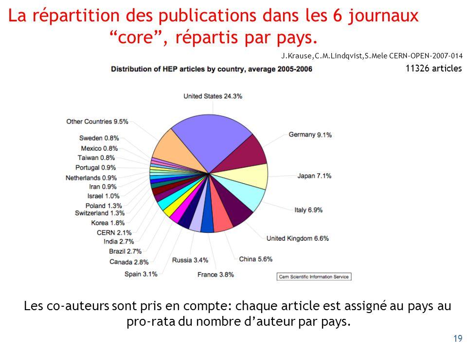 19 La répartition des publications dans les 6 journaux core, répartis par pays. Les co-auteurs sont pris en compte: chaque article est assigné au pays