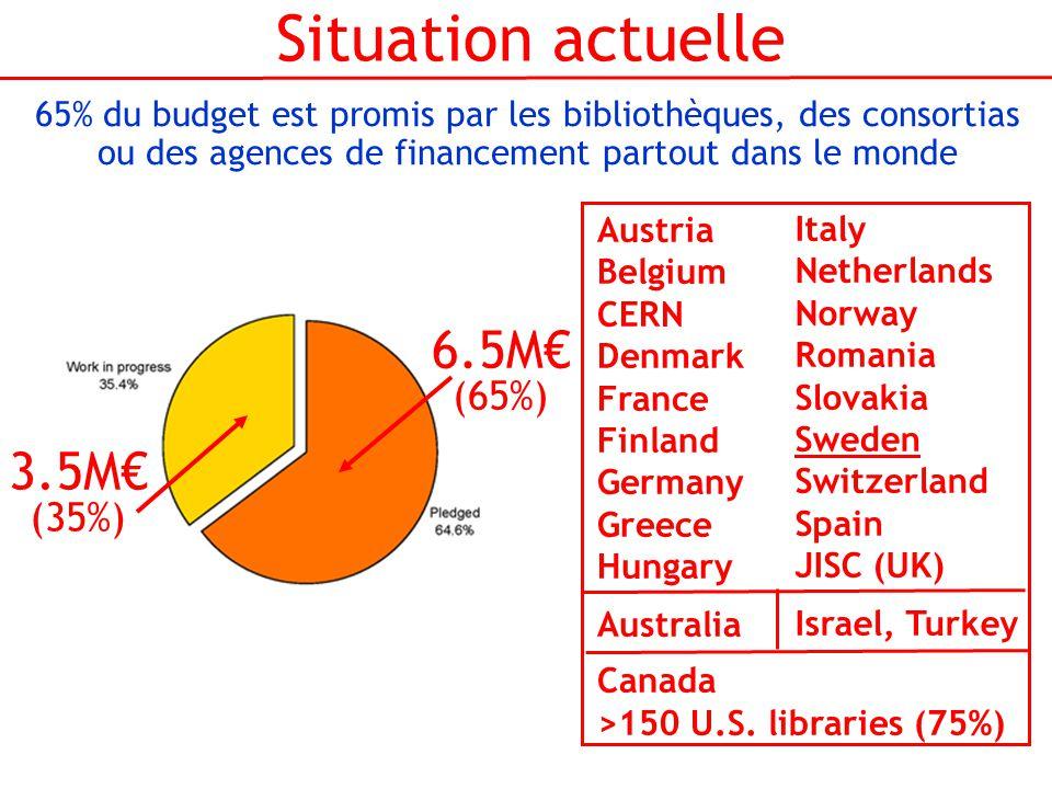 Situation actuelle 65% du budget est promis par les bibliothèques, des consortias ou des agences de financement partout dans le monde Austria Belgium