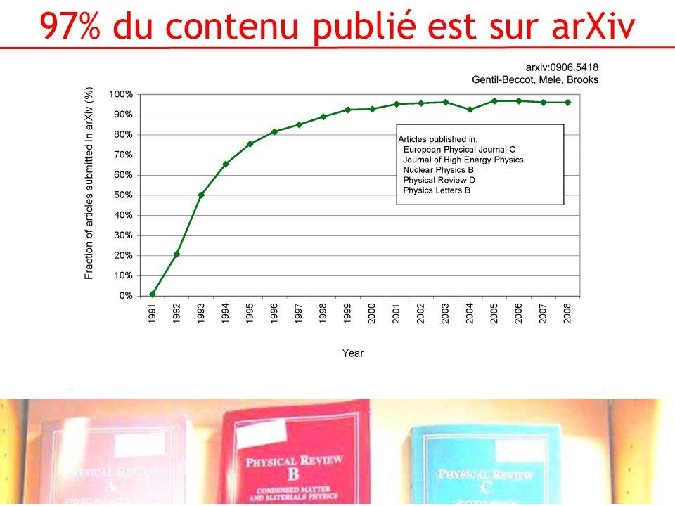 97% du contenu publié est sur arXiv