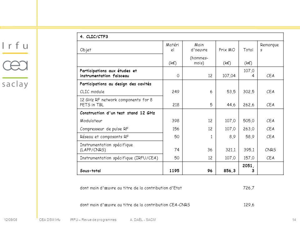 CEA DSM Irfu 12/09/08IRFU – Revue de programmes A. DAËL - SACM14 4. CLIC/CTF3 Objet Matéri el Main d'oeuvrePrix MOTotal Remarque s (k) (hommes- mois)(