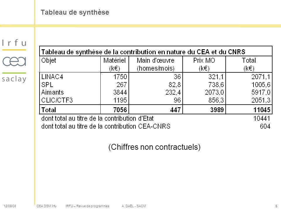 CEA DSM Irfu 12/09/08IRFU – Revue de programmes A. DAËL - SACM5 Tableau de synthèse (Chiffres non contractuels)