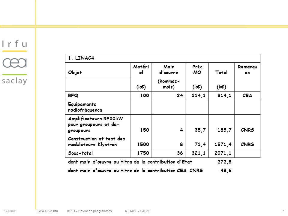 CEA DSM Irfu 12/09/08IRFU – Revue de programmes A. DAËL - SACM7 1. LINAC4 Objet Matéri el Main d'œuvre Prix MOTotal Remarqu es (k) (hommes- mois)(k) R