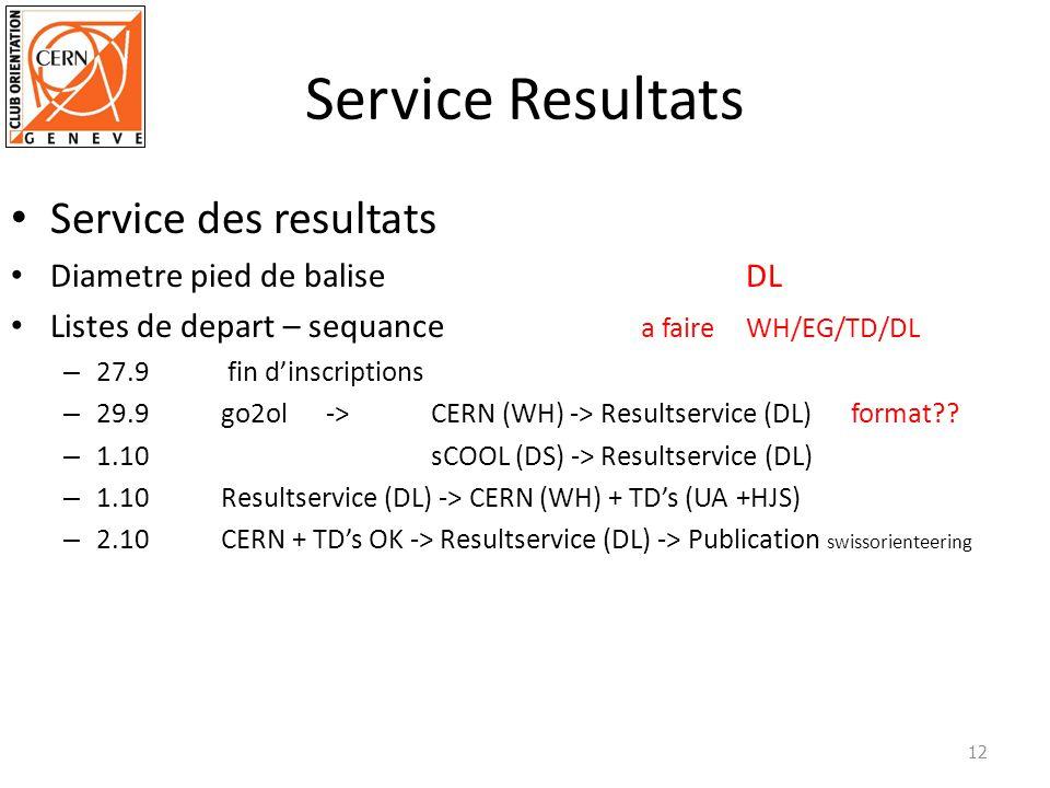 Service Resultats Service des resultats Diametre pied de baliseDL Listes de depart – sequance a faireWH/EG/TD/DL – 27.9 fin dinscriptions – 29.9go2ol