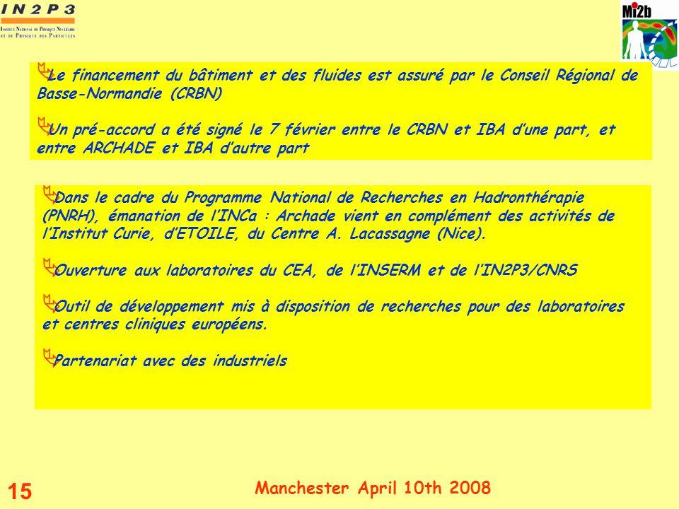 Manchester April 10th 2008 15 Dans le cadre du Programme National de Recherches en Hadronthérapie (PNRH), émanation de lINCa : Archade vient en complé