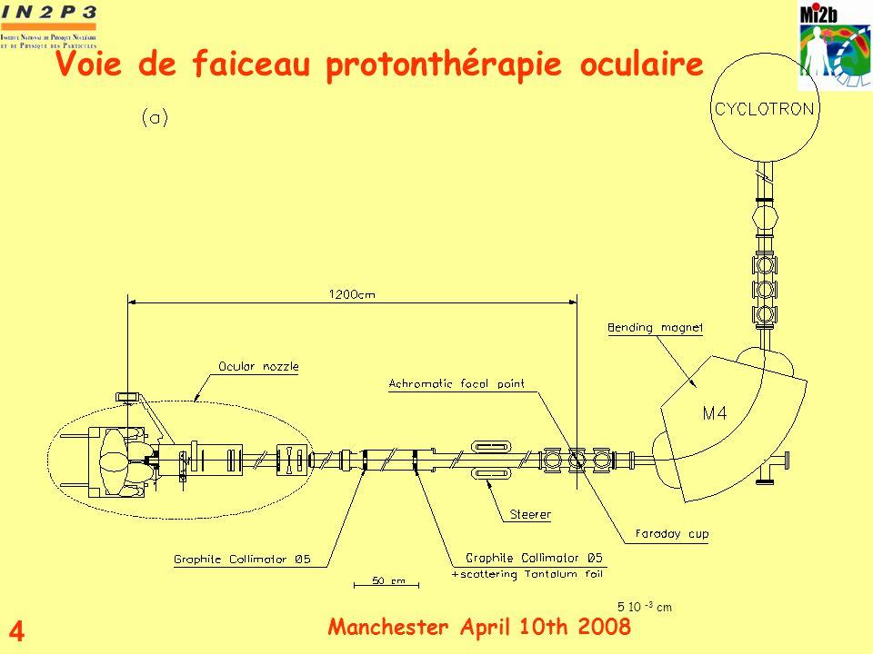 Manchester April 10th 2008 4 Voie de faiceau protonthérapie oculaire 5 10 -3 cm 6