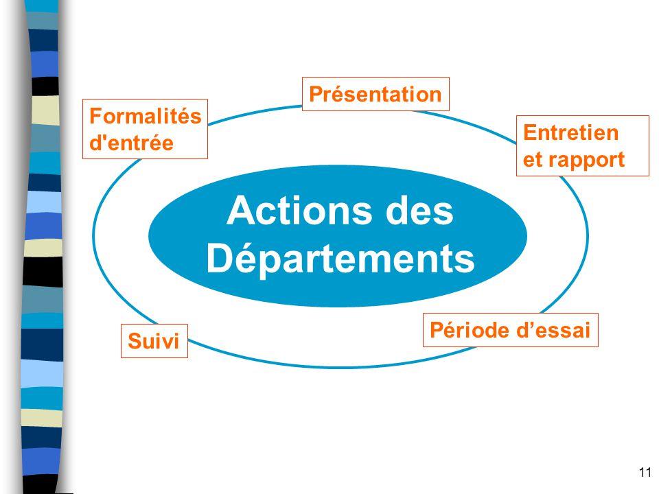 11 Actions des Départements Formalités d'entrée Présentation Période dessai Entretien et rapport Suivi