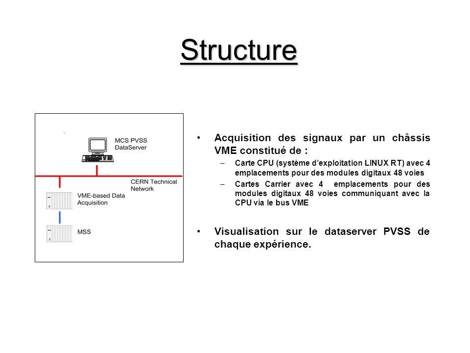 Structure Acquisition des signaux par un châssis VME constitué de : –Carte CPU (système dexploitation LINUX RT) avec 4 emplacements pour des modules digitaux 48 voies –Cartes Carrier avec 4 emplacements pour des modules digitaux 48 voies communiquant avec la CPU via le bus VME Visualisation sur le dataserver PVSS de chaque expérience.