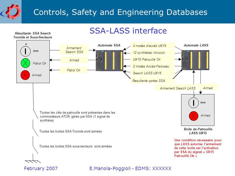 Controls, Safety and Engineering Databases February 2007E.Manola-Poggioli - EDMS: XXXXXX Pupitre SSA - ATCR Serrure Carter plexiglas Charnière Face avant 19