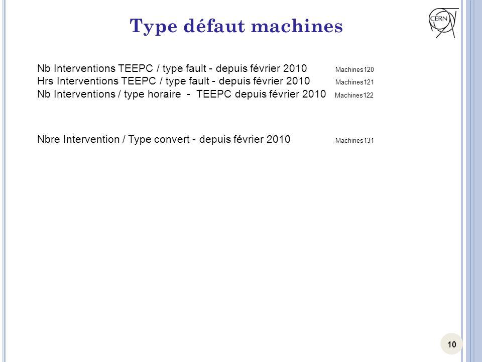 10 Type défaut machines Nb Interventions TEEPC / type fault - depuis février 2010 Machines120 Hrs Interventions TEEPC / type fault - depuis février 20