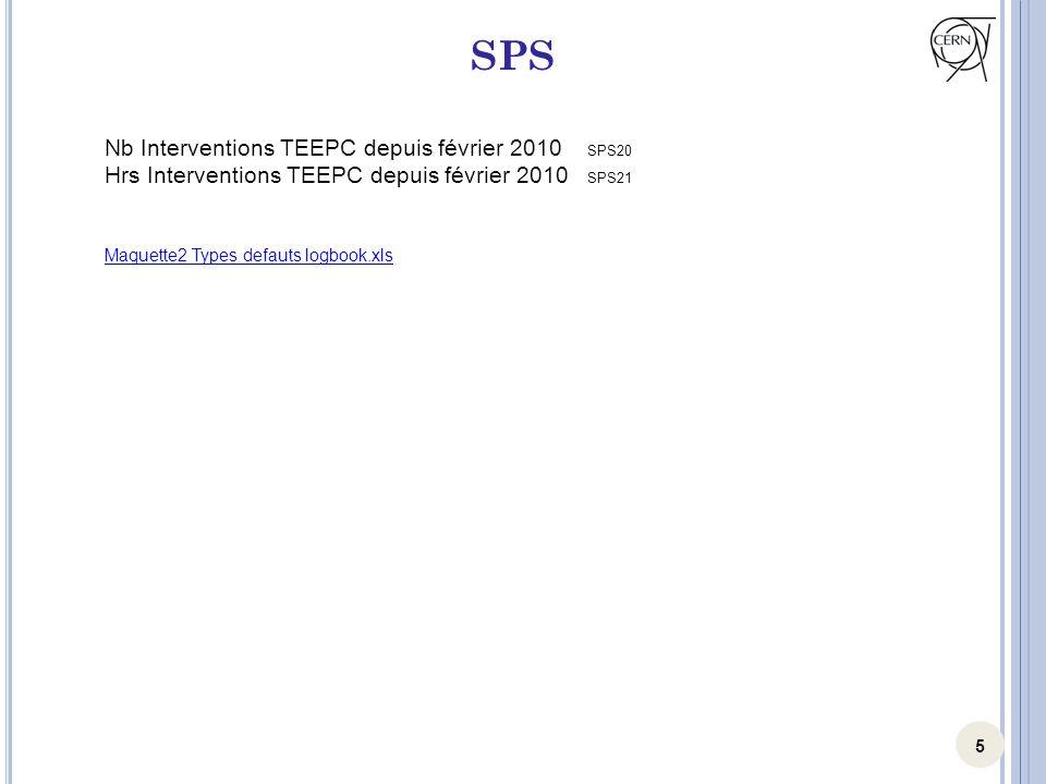5 SPS Nb Interventions TEEPC depuis février 2010 SPS20 Hrs Interventions TEEPC depuis février 2010 SPS21 Maquette2 Types defauts logbook.xls