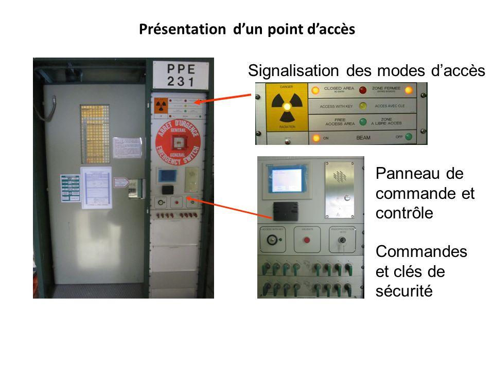 Présentation dun point daccès Panneau de commande et contrôle Signalisation des modes daccès Commandes et clés de sécurité