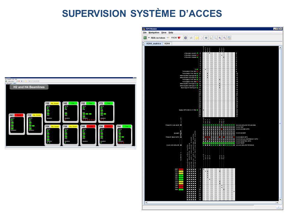 SUPERVISION SYSTÈME DACCES
