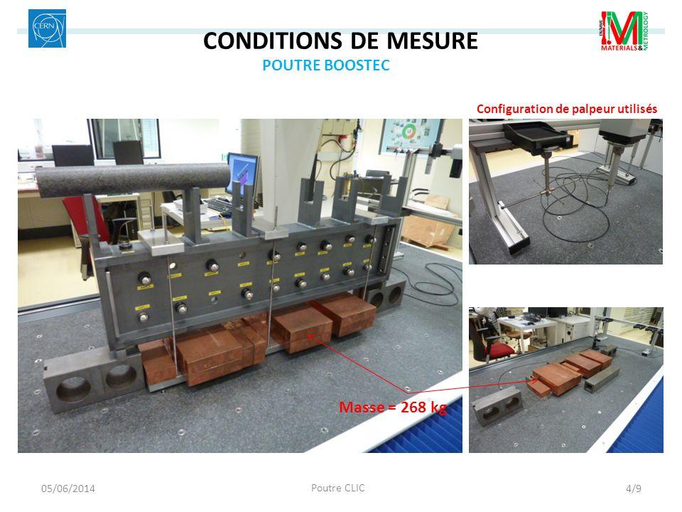 CONDITIONS DE MESURE Masse = 268 kg Configuration de palpeur utilisés POUTRE BOOSTEC 05/06/2014 Poutre CLIC 4/9