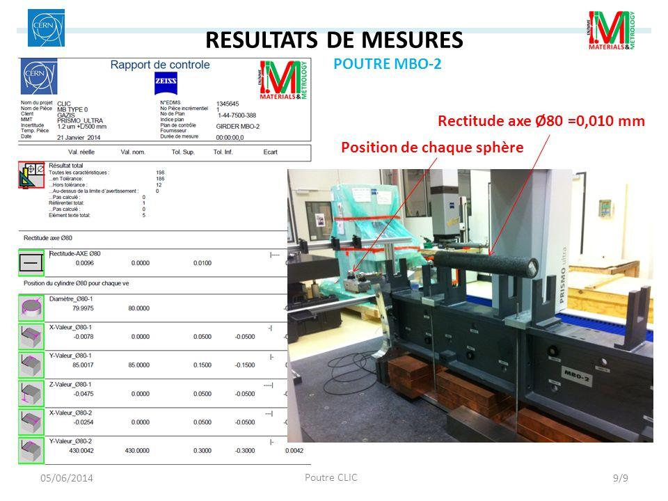 RESULTATS DE MESURES Position de chaque sphère Rectitude axe Ø80 =0,010 mm 05/06/2014 Poutre CLIC 9/9 POUTRE MBO-2