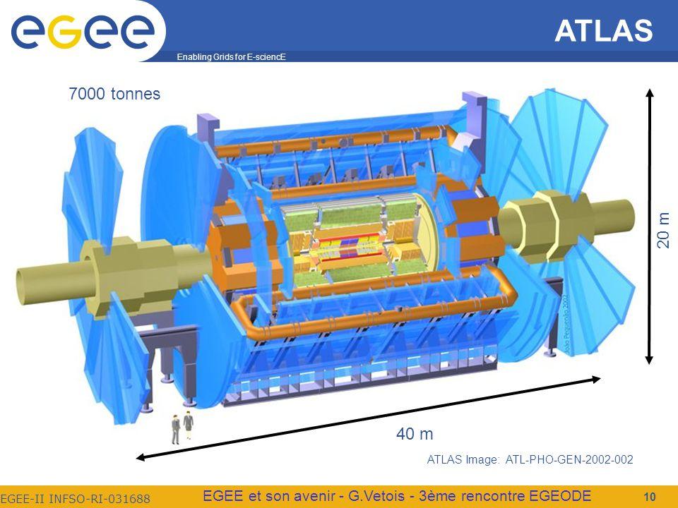 Enabling Grids for E-sciencE EGEE-II INFSO-RI-031688 EGEE et son avenir - G.Vetois - 3ème rencontre EGEODE ATLAS 10 40 m 20 m 7000 tonnes ATLAS Image: ATL-PHO-GEN-2002-002