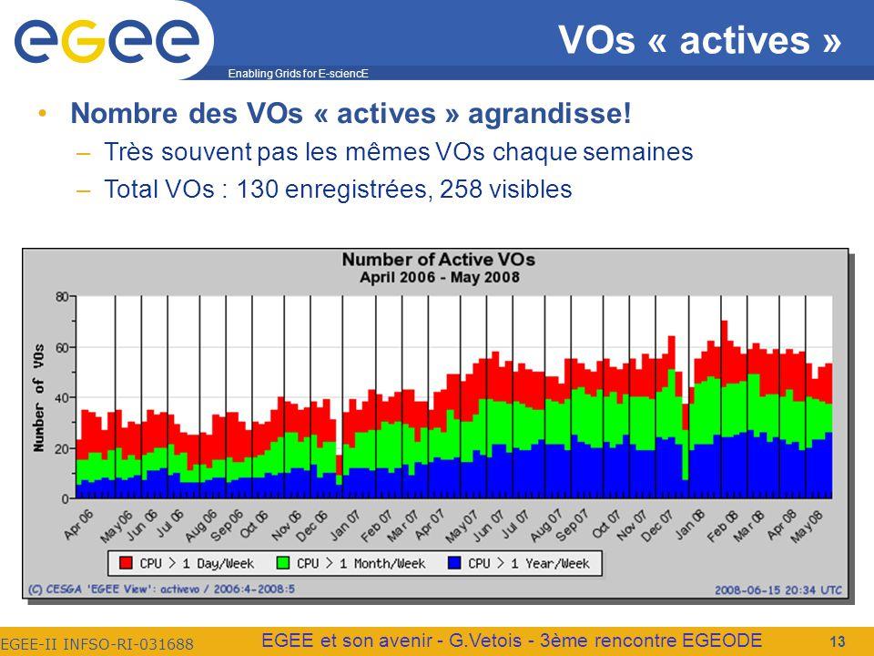 Enabling Grids for E-sciencE EGEE-II INFSO-RI-031688 EGEE et son avenir - G.Vetois - 3ème rencontre EGEODE VOs « actives » Nombre des VOs « actives » agrandisse.