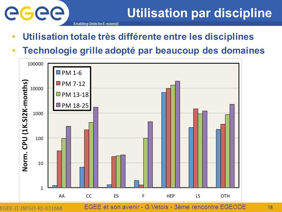 Enabling Grids for E-sciencE EGEE-II INFSO-RI-031688 EGEE et son avenir - G.Vetois - 3ème rencontre EGEODE Utilisation par discipline Utilisation totale très différente entre les disciplines Technologie grille adopté par beaucoup des domaines 18