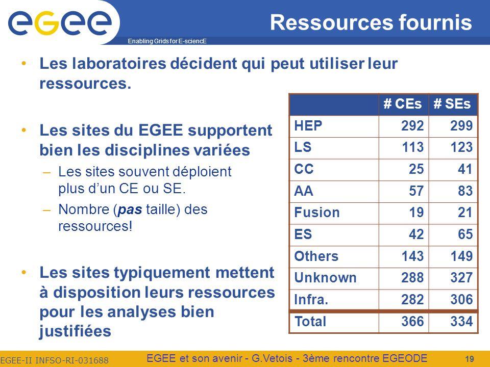 Enabling Grids for E-sciencE EGEE-II INFSO-RI-031688 EGEE et son avenir - G.Vetois - 3ème rencontre EGEODE Ressources fournis Les laboratoires décident qui peut utiliser leur ressources.