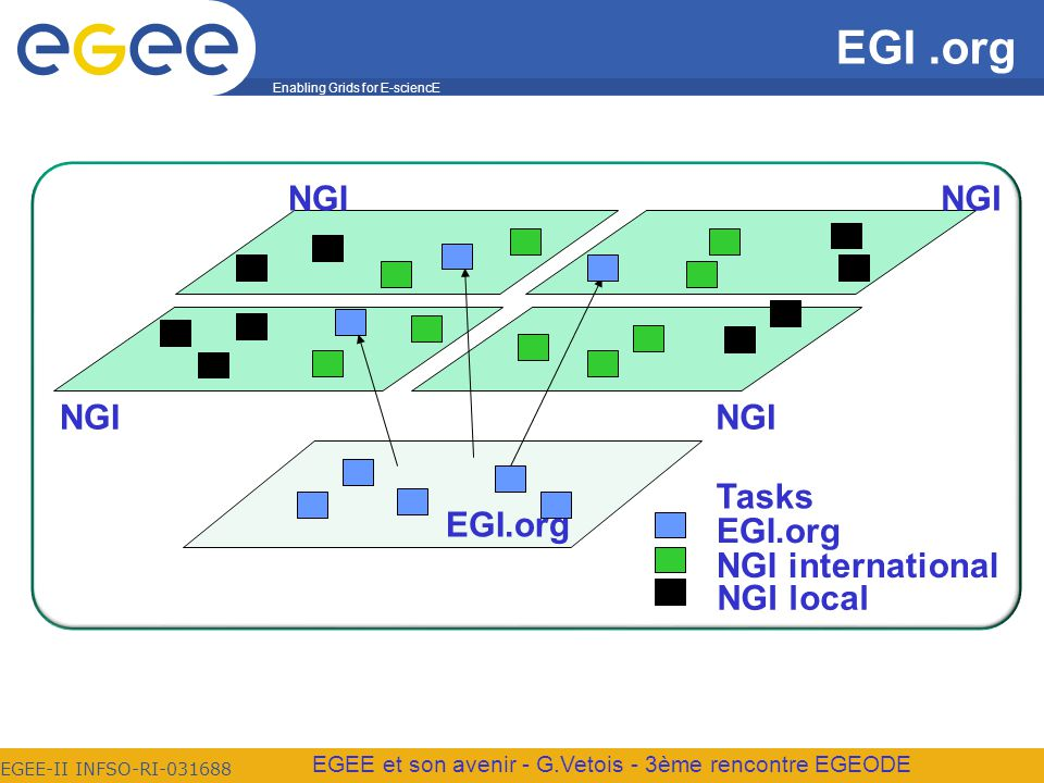 Enabling Grids for E-sciencE EGEE-II INFSO-RI-031688 EGEE et son avenir - G.Vetois - 3ème rencontre EGEODE EGI.org NGI international NGI local EGI.org NGI EGI.org Tasks