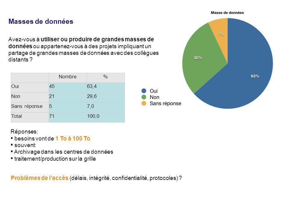 Nombre% Oui4563,4 Non2129,6 Sans réponse57,0 Total71100,0 Avez-vous à utiliser ou produire de grandes masses de données ou appartenez-vous à des projets impliquant un partage de grandes masses de données avec des collègues distants .