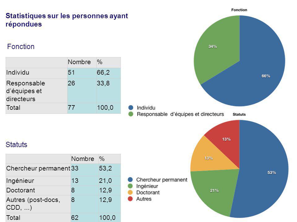 Statistiques sur les personnes ayant répondues Fonction Nombre% Chercheur permanent3353,2 Ingénieur1321,0 Doctorant812,9 Autres (post-docs, CDD,...) 812,9 Total62100,0 Statuts Nombre% Individu5166,2 Responsable déquipes et directeurs 2633,8 Total77100,0