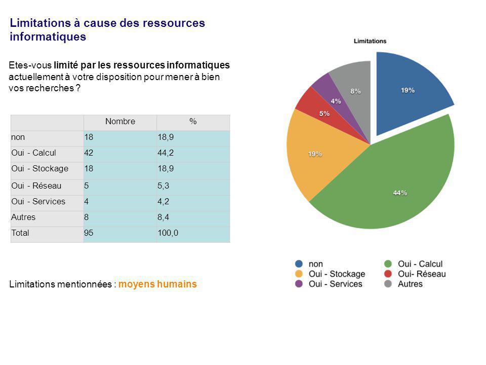 Nombre% non1818,9 Oui - Calcul4244,2 Oui - Stockage1818,9 Oui - Réseau55,3 Oui - Services44,2 Autres88,4 Total95100,0 Etes-vous limité par les ressour