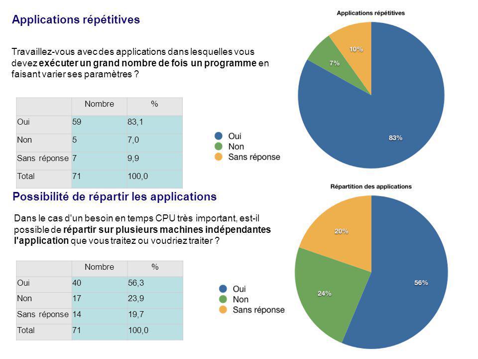 Nombre% Oui3447,9 Non3245,1 Sans réponse57,0 Total71100,0 Vos applications sont-elles parallélisées .