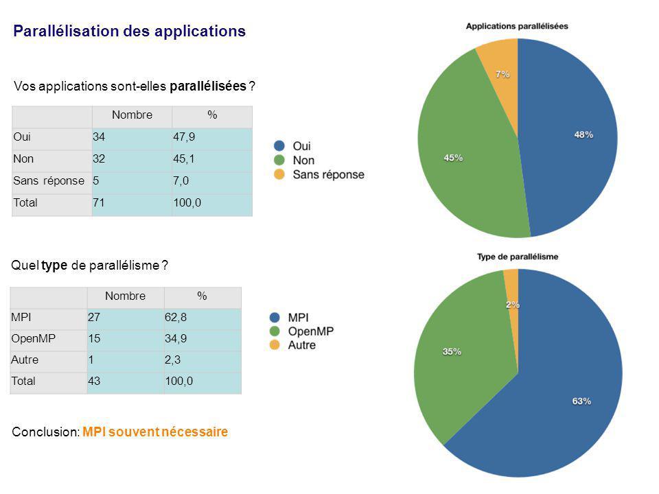 Nombre% Oui3447,9 Non3245,1 Sans réponse57,0 Total71100,0 Vos applications sont-elles parallélisées ? Autre: Embarassing parallel Parallélisation des