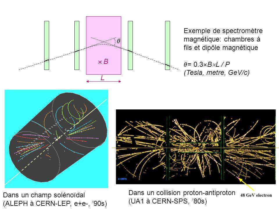 Dans un champ solénoïdal (ALEPH à CERN-LEP, e+e-, 90s) Dans un collision proton-antiproton (UA1 à CERN-SPS, 80s) Exemple de spectromètre magnétique: c