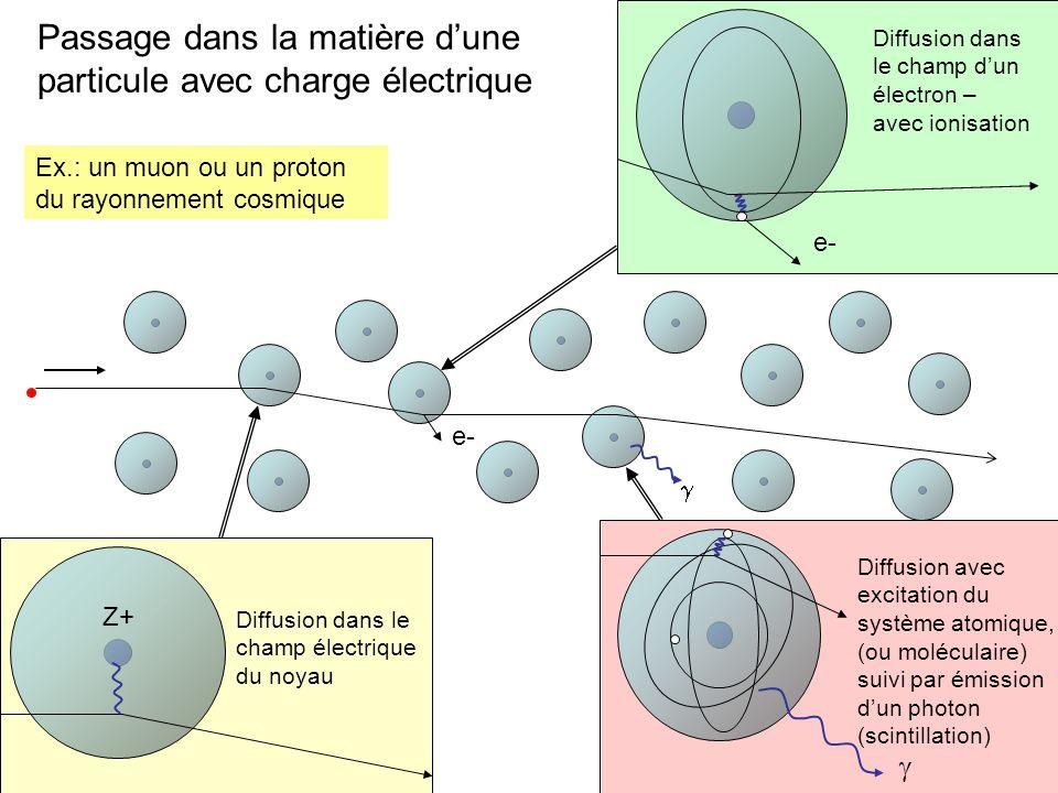 noyau électron e- Passage dans la matière dune particule avec charge électrique Diffusion dans le champ électrique du noyau Z+ e- Diffusion dans le ch