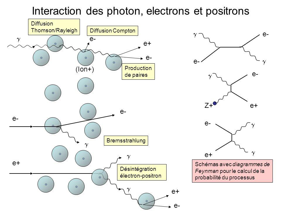 Interaction des photon, electrons et positrons e- Z+e+ e- e+ e+ e- Diffusion Thomson/Rayleigh Diffusion Compton Production de paires e+ Désintégration