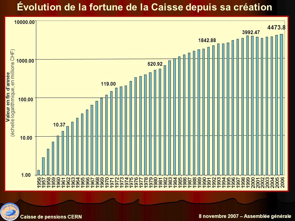 Évolution de la fortune de la Caisse depuis sa création Caisse de pensions CERN 8 novembre 2007 – Assemblée générale