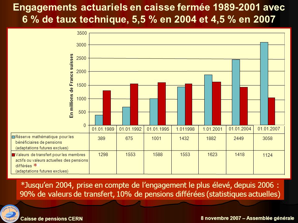 Engagements actuariels en caisse fermée 1989-2001 avec 6 % de taux technique, 5,5 % en 2004 et 4,5 % en 2007 Caisse de pensions CERN 8 novembre 2007 – Assemblée générale *Jusquen 2004, prise en compte de lengagement le plus élevé, depuis 2006 : 90% de valeurs de transfert, 10% de pensions différées (statistiques actuelles) 0 500 1000 1500 2000 2500 3000 En millions de Francs suisses Réserve mathématique pour les bénéficiaires de pensions (adaptations futures exclues) 3896751001143218822449 Valeurs de transfert pour les membres actifs ou valeurs actuelles des pensions différées (adaptations futures exclues) 129815531588155316231418 01.01.198901.01.199201.01.19951.0119981.01.2001 01.01.2004 3500 01.01.2007 3058 1124 **
