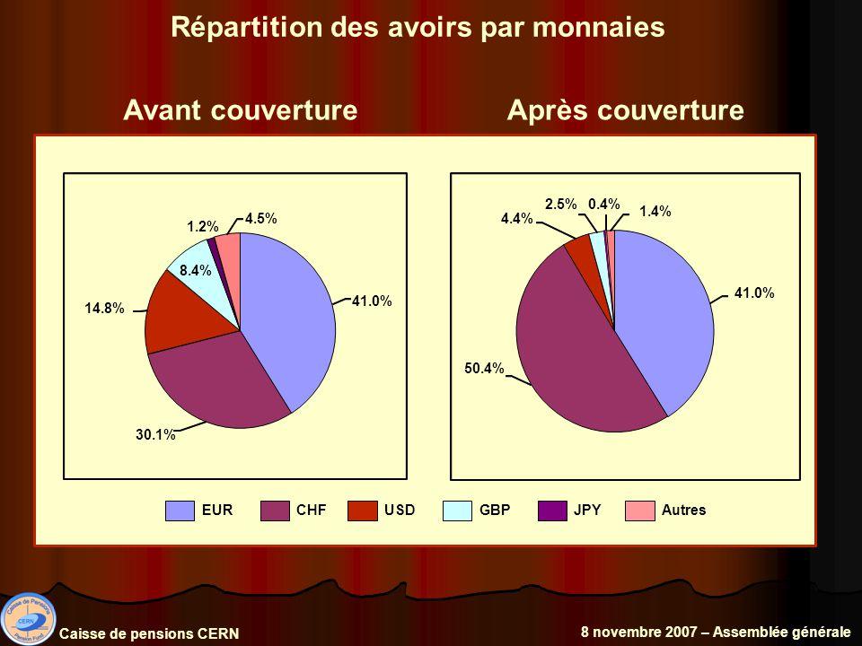 Répartition des avoirs par monnaies Avant couvertureAprès couverture 41.0% 30.1% 14.8% 8.4% 1.2% 4.5% 41.0% 50.4% 4.4% 2.5%0.4% 1.4% EURCHFUSDGBPJPYAutres Caisse de pensions CERN 8 novembre 2007 – Assemblée générale